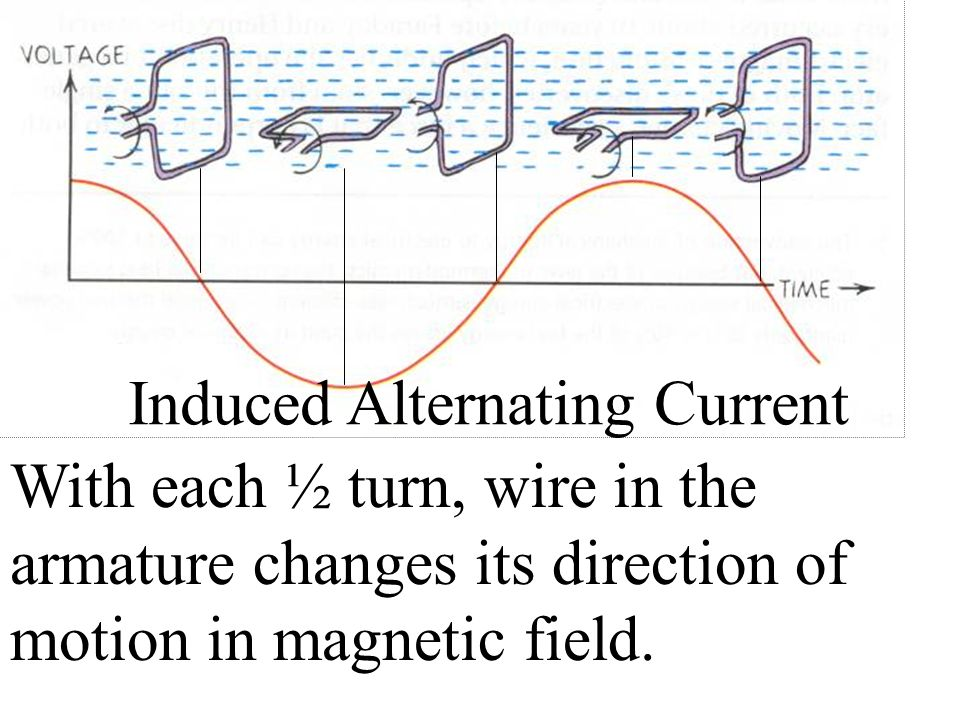 Induced Alternating Current