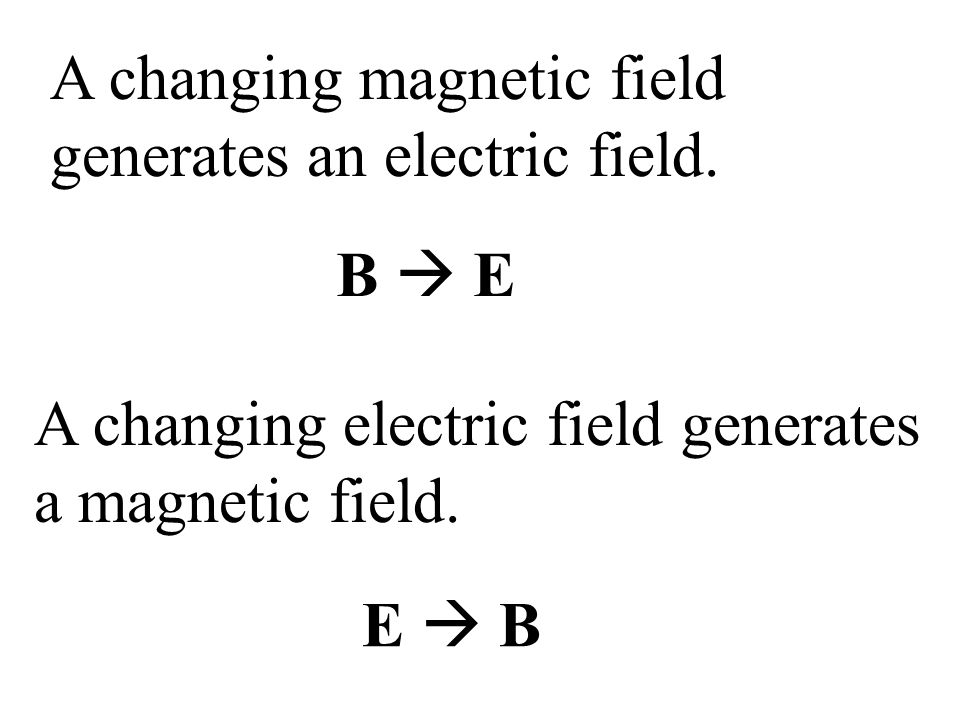A changing magnetic field generates an electric field.
