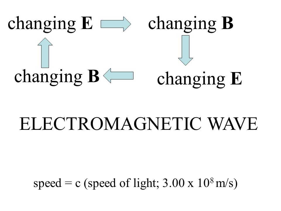 changing E changing B changing B changing E ELECTROMAGNETIC WAVE