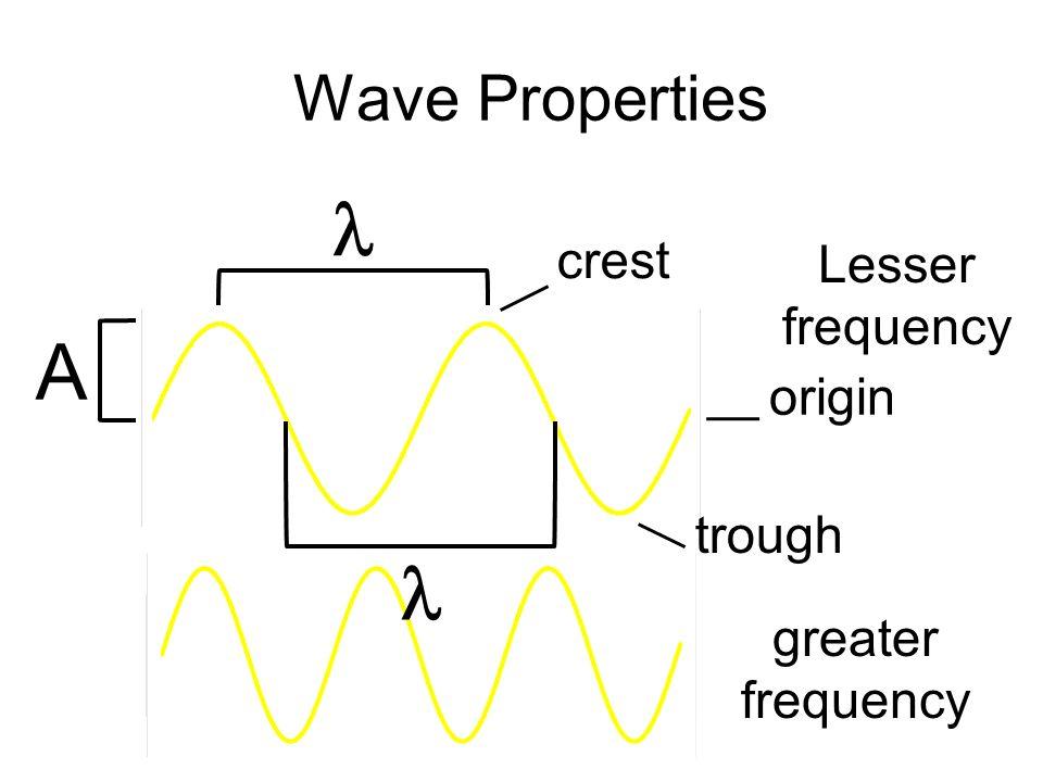  A  Wave Properties crest Lesser frequency origin trough