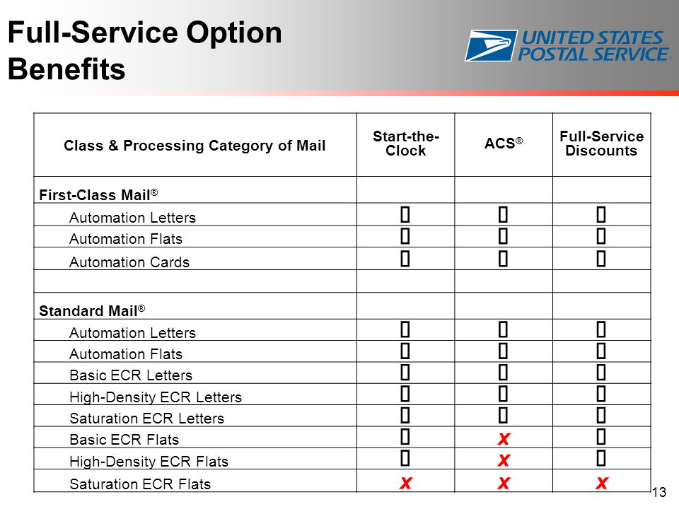 Full-Service Option Benefits