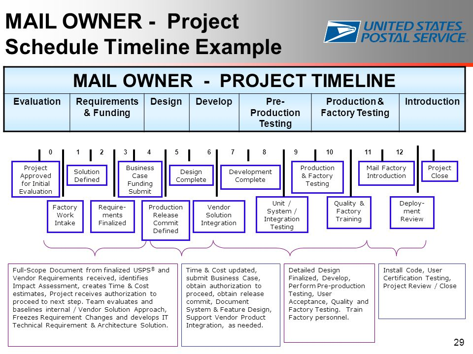 MAIL OWNER - Project Schedule Timeline Example