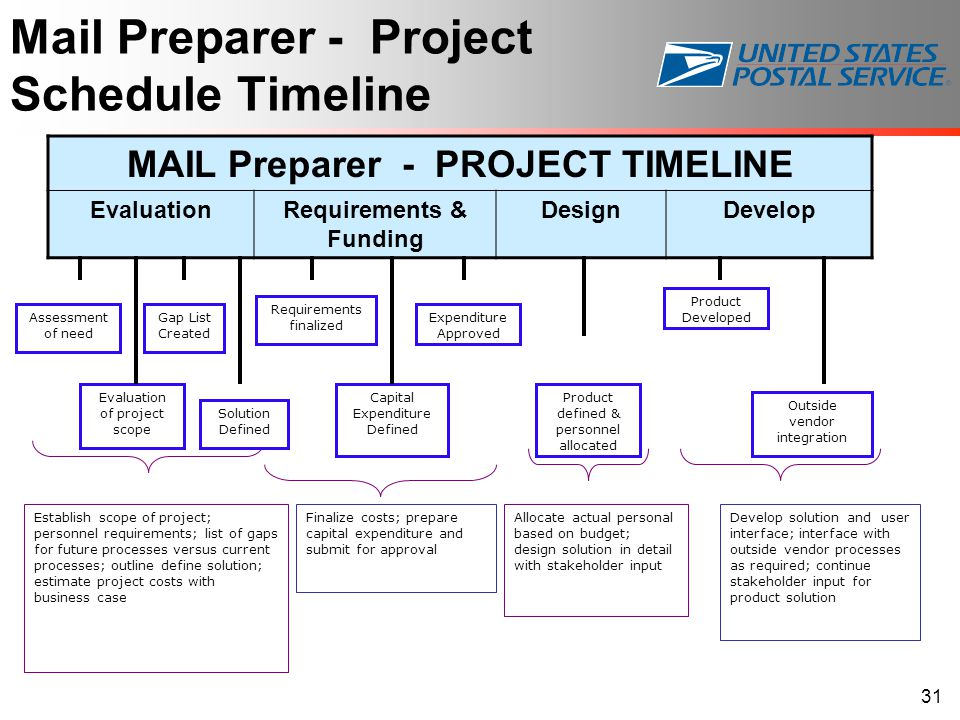 Mail Preparer - Project Schedule Timeline