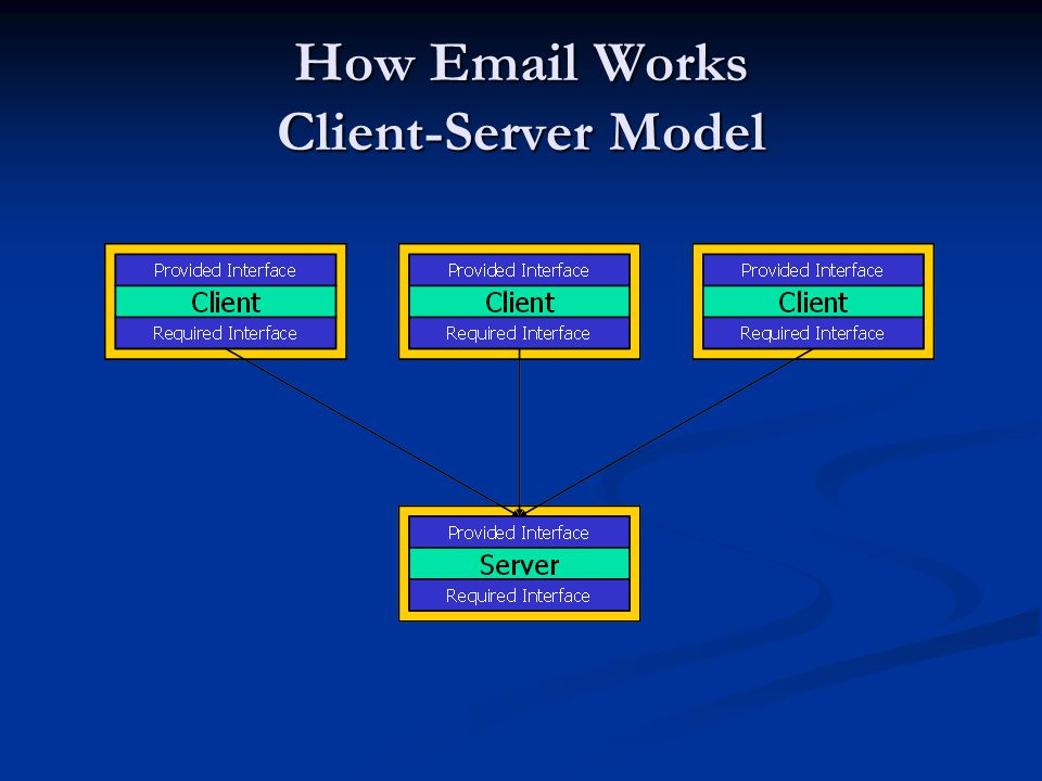 How Email Works Client-Server Model