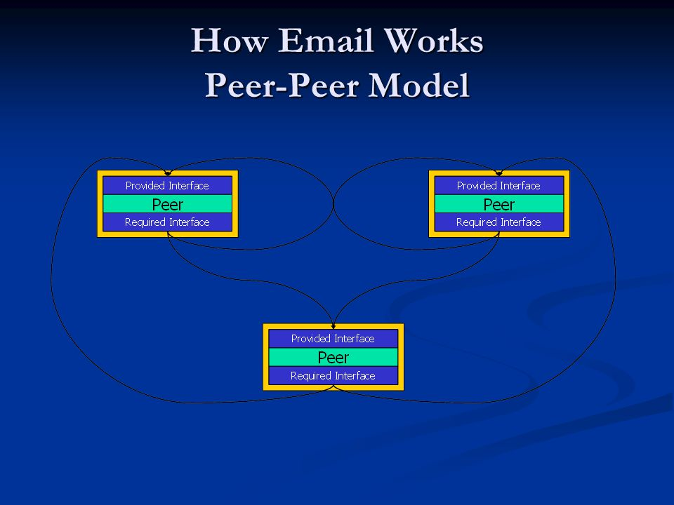 How Email Works Peer-Peer Model