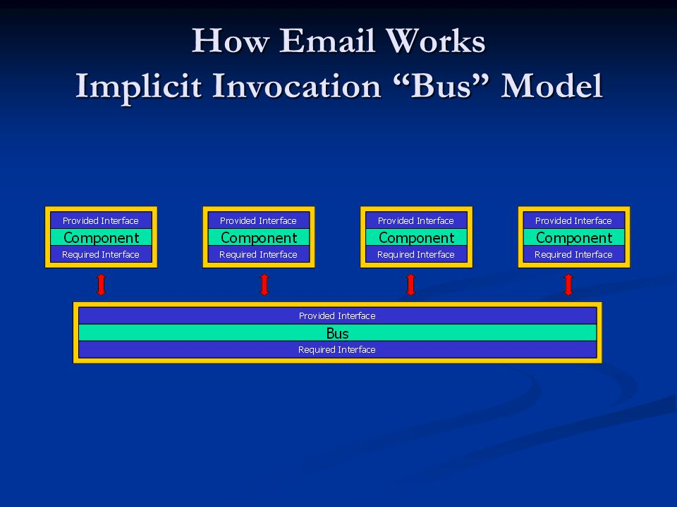 How Email Works Implicit Invocation Bus Model