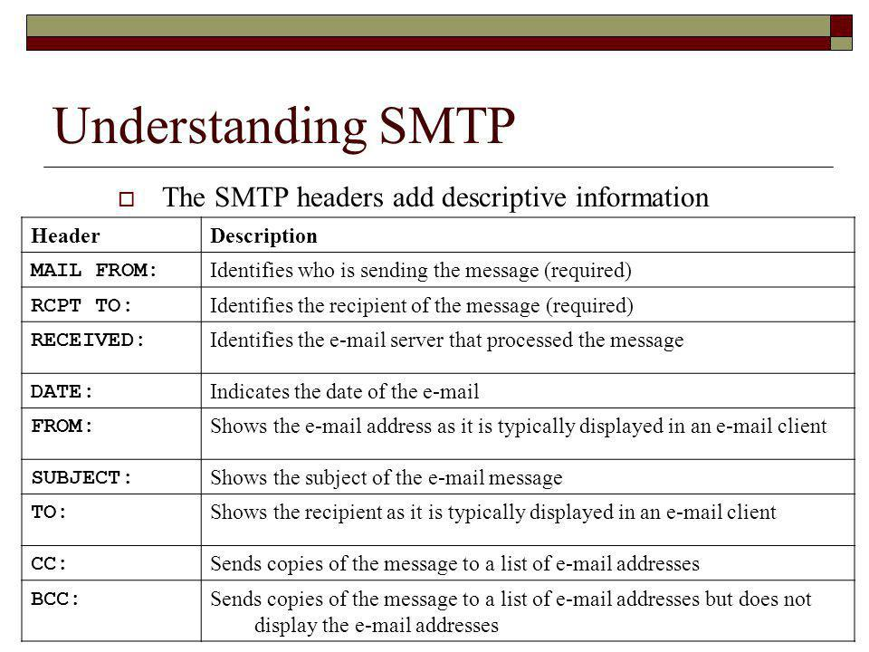 Understanding SMTP The SMTP headers add descriptive information Header