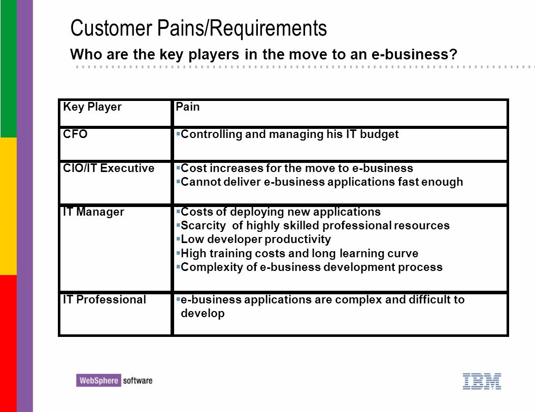 Customer Pains/Requirements