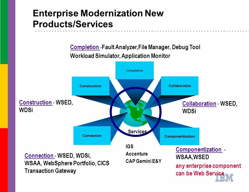Enterprise Modernization New Products/Services