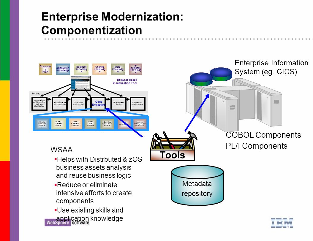 Enterprise Modernization: Componentization