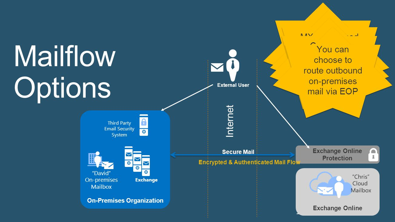 On-Premises Organization Exchange Online Protection
