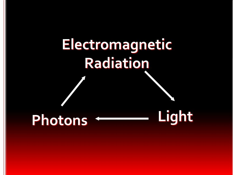 Electromagnetic Radiation Light Photons