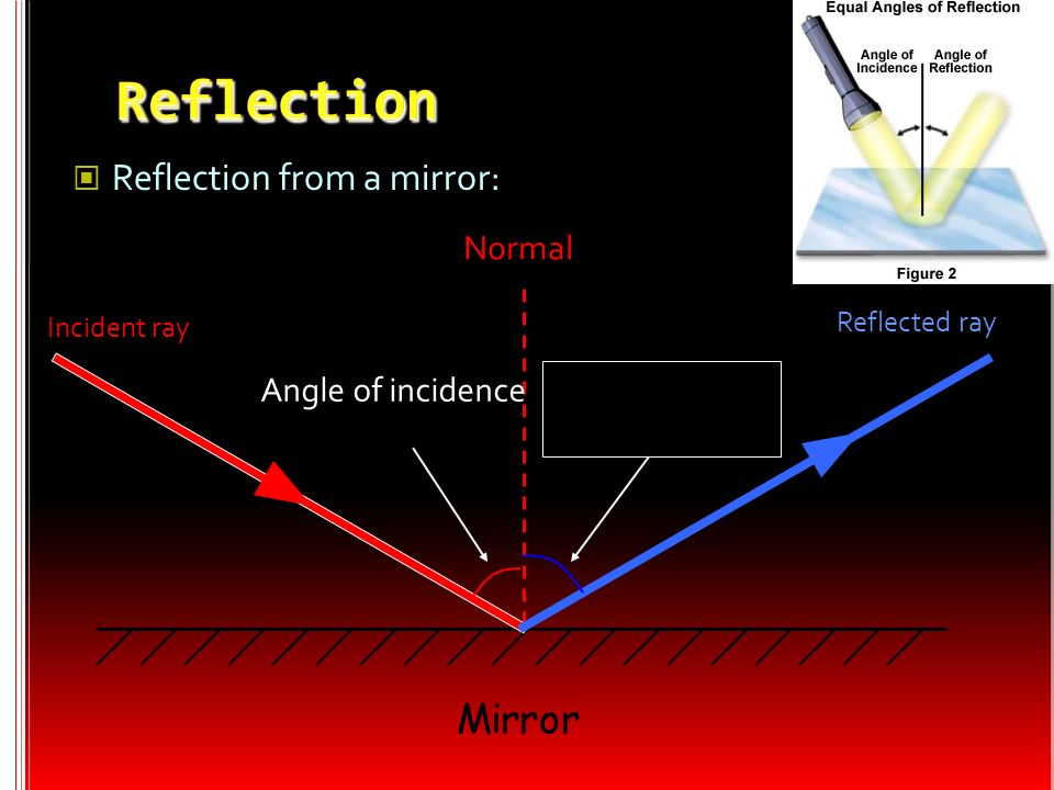 Reflection Mirror Reflection from a mirror: Normal Angle of incidence