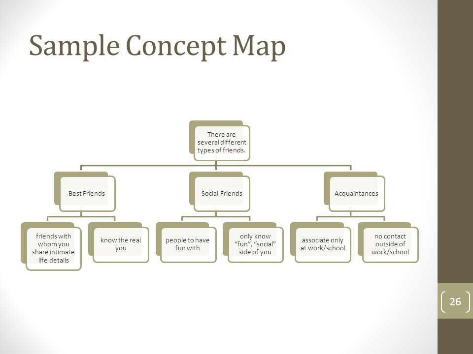 Sample Concept Map There are several different types of friends.