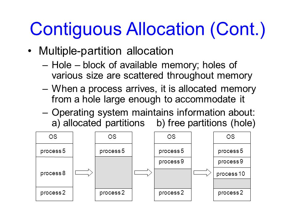 Contiguous Allocation (Cont.)