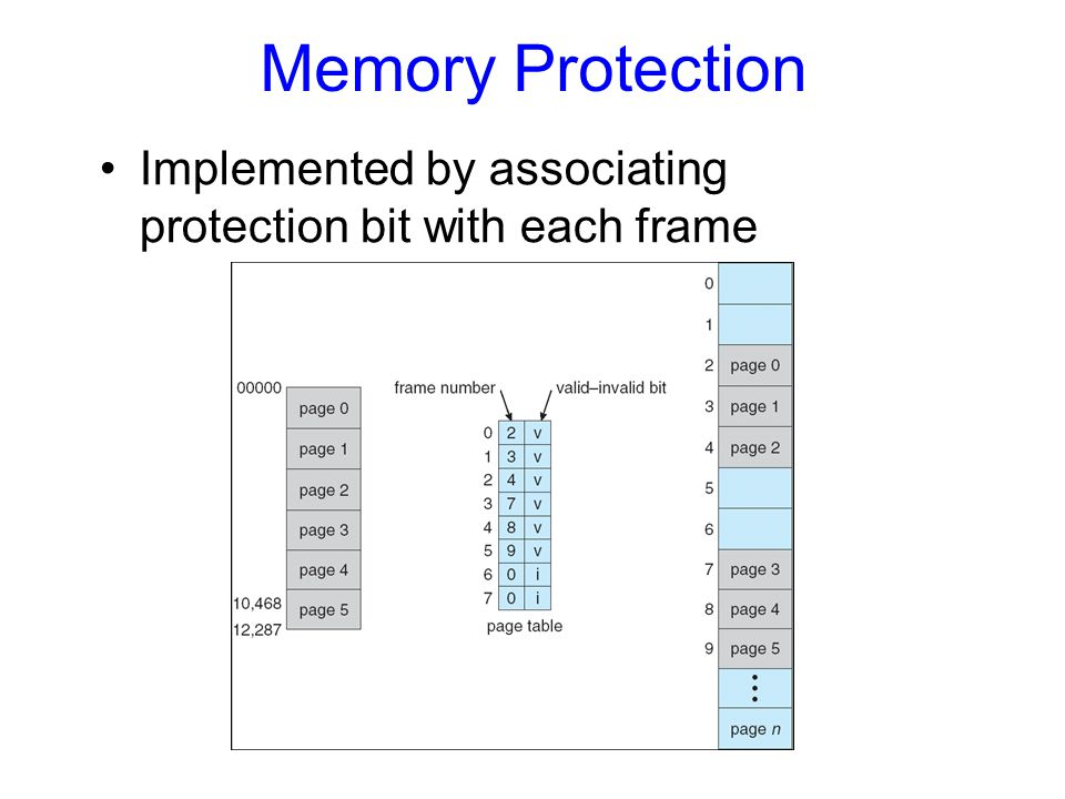 Memory Protection Implemented by associating protection bit with each frame