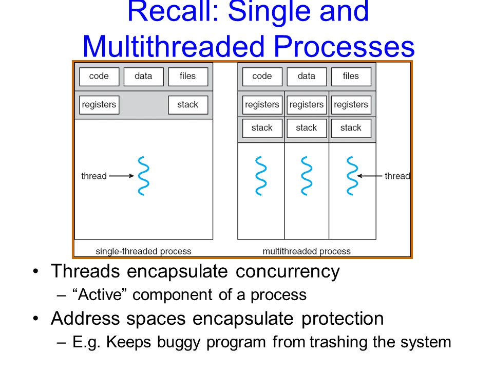 Recall: Single and Multithreaded Processes