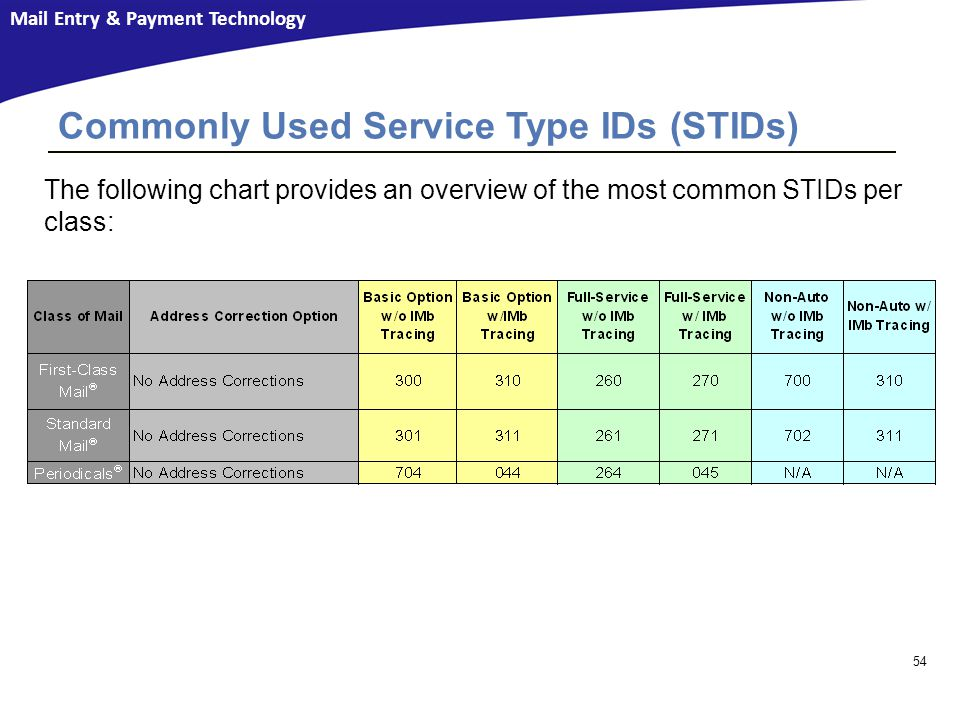Commonly Used Service Type IDs (STIDs)