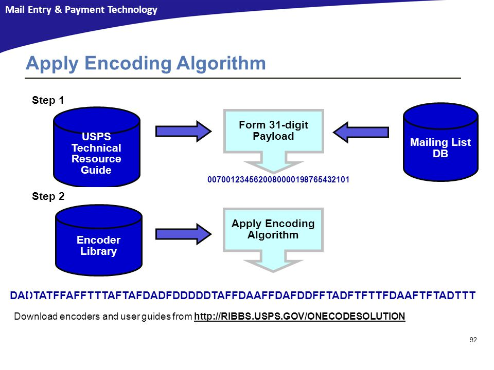 Apply Encoding Algorithm
