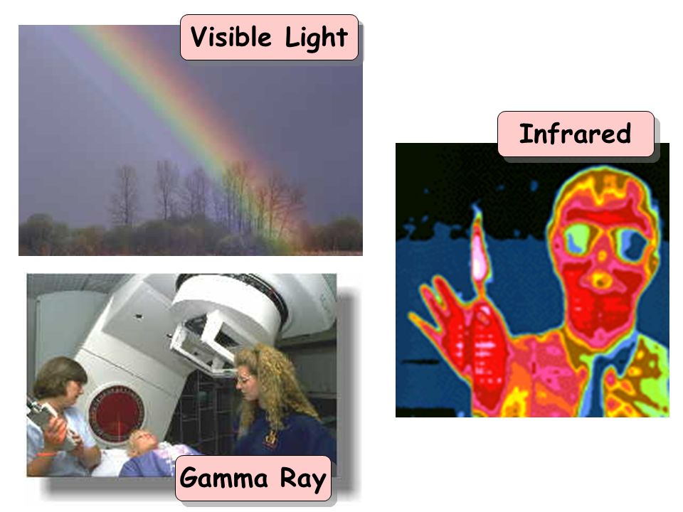 Visible Light Infrared Gamma Ray