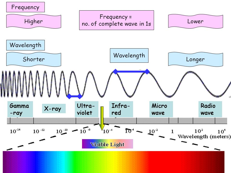 FrequencyFrequency = no. of complete wave in 1s. Higher. Lower. Wavelength. Wavelength. Shorter. Longer.