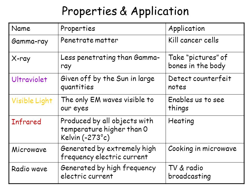 Properties & Application