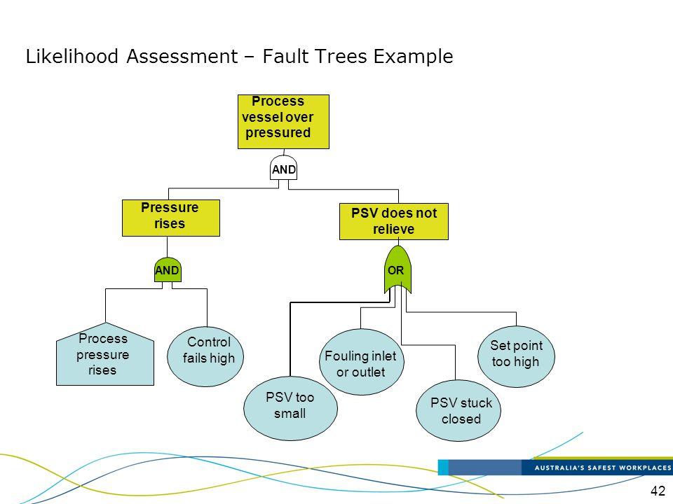 Likelihood Assessment – Fault Trees Example