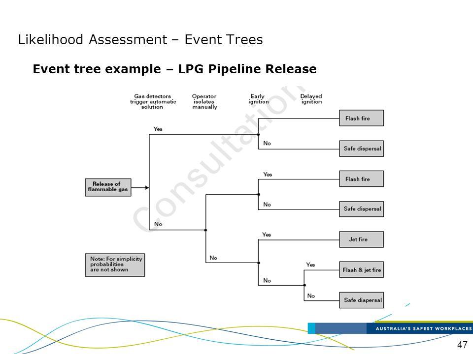 Likelihood Assessment – Event Trees