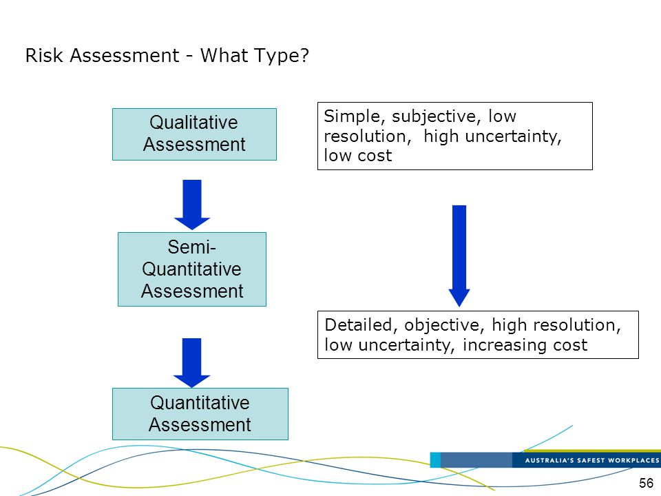 Risk Assessment - What Type