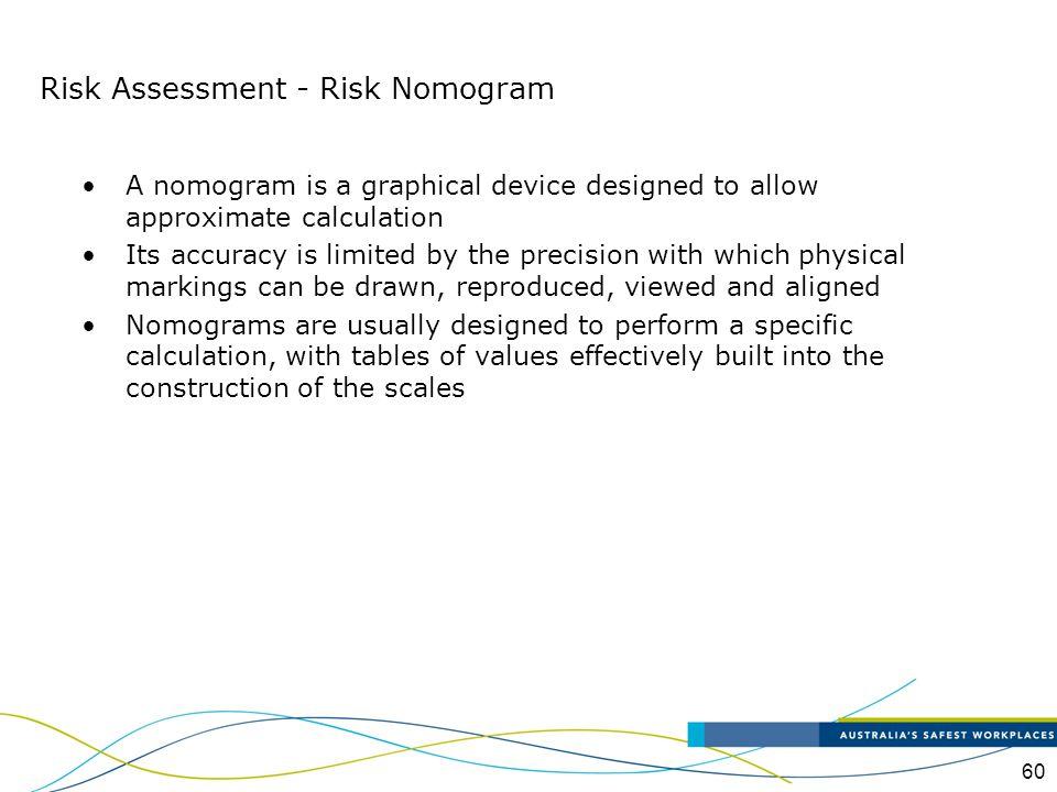 Risk Assessment - Risk Nomogram