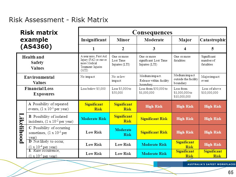 Risk Assessment - Risk Matrix