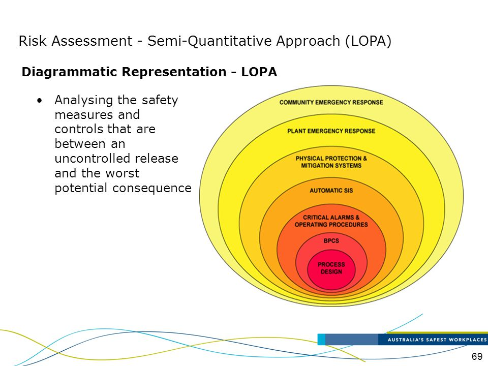 Diagrammatic Representation - LOPA