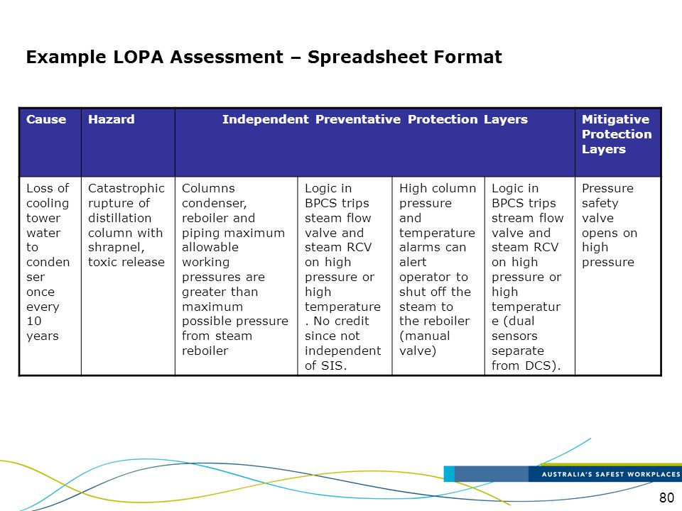 Example LOPA Assessment – Spreadsheet Format
