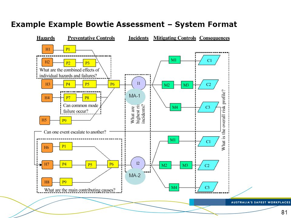 Example Example Bowtie Assessment – System Format