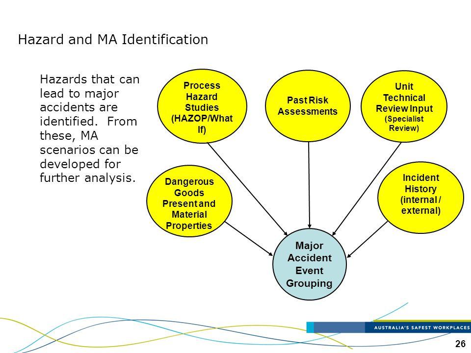 Hazard and MA Identification