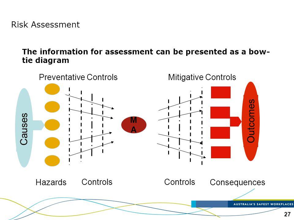 Outcomes Causes Risk Assessment Hazards Controls Preventative Controls