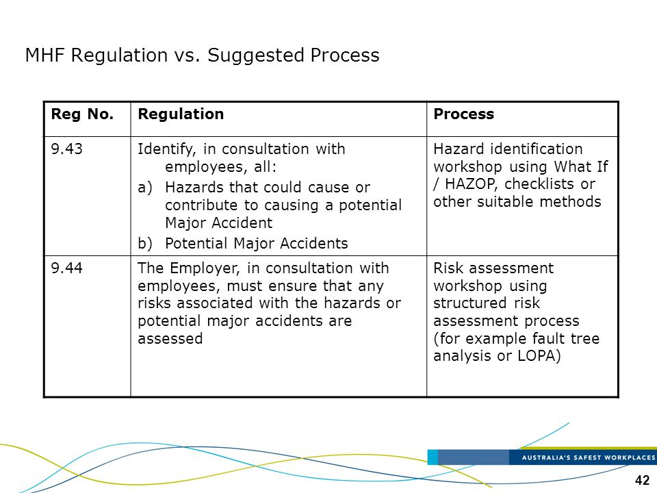 MHF Regulation vs. Suggested Process