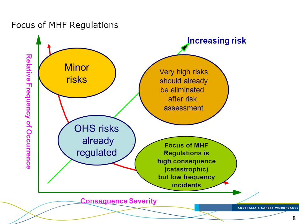 Focus of MHF Regulations