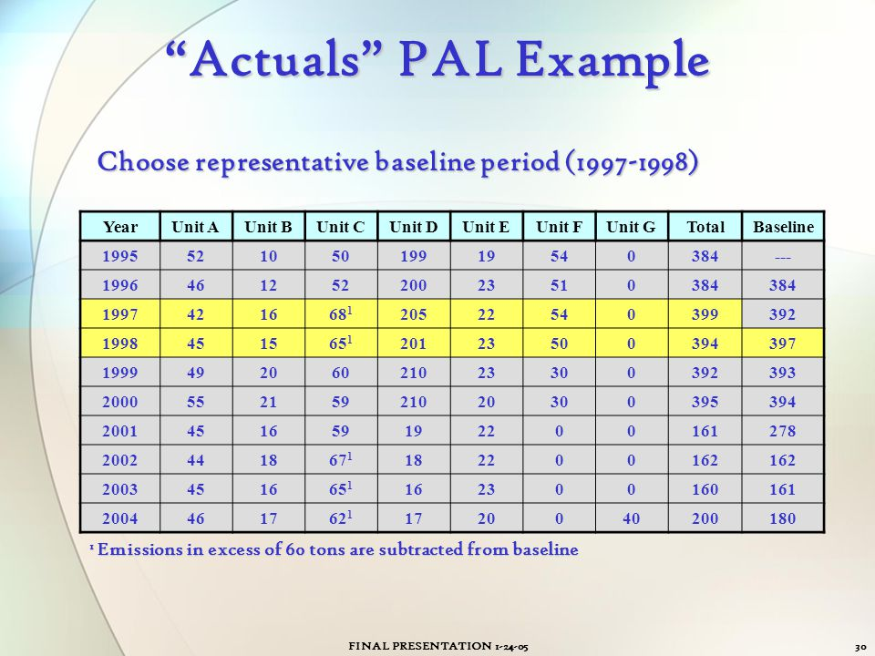 Actuals PAL Example Choose representative baseline period (1997-1998) Year. Unit A. Unit B. Unit C.