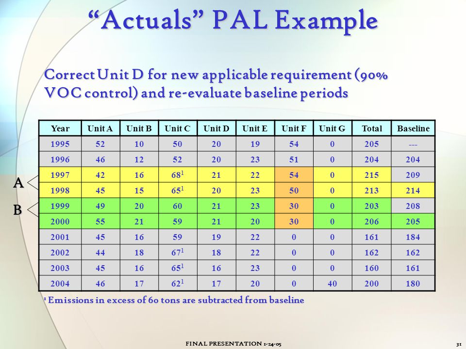 Actuals PAL Example Correct Unit D for new applicable requirement (90% VOC control) and re-evaluate baseline periods.