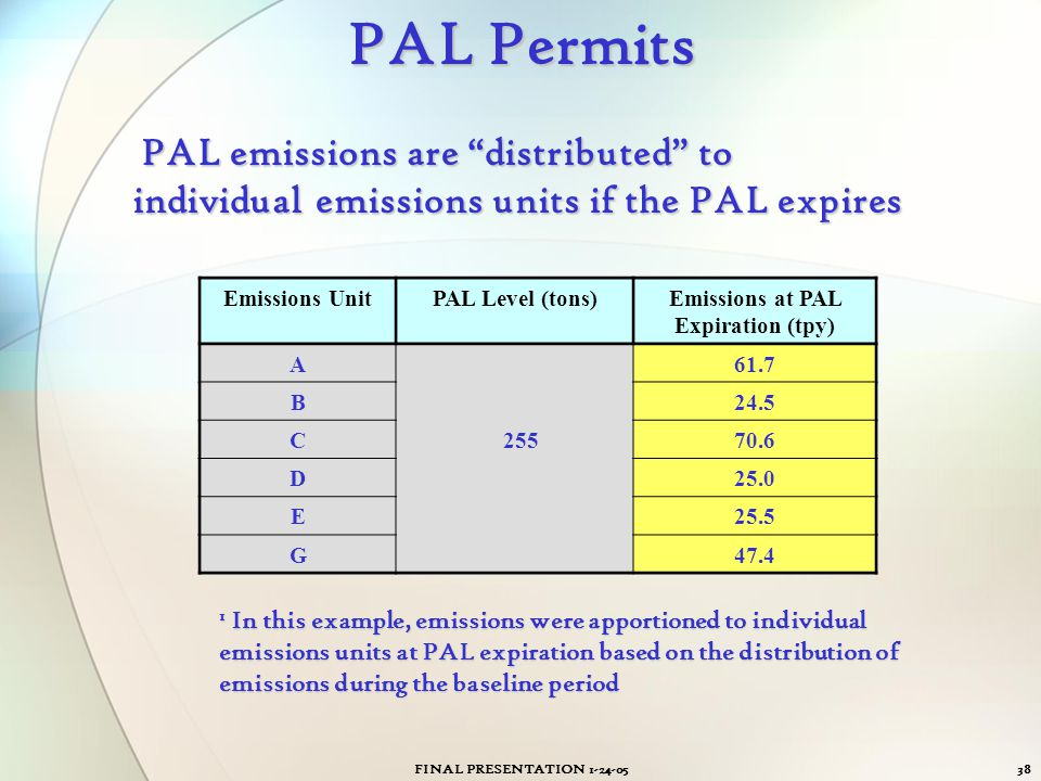 Emissions at PAL Expiration (tpy)