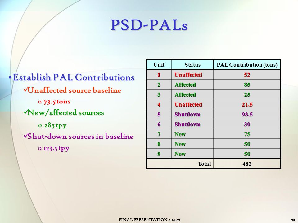 PAL Contribution (tons)