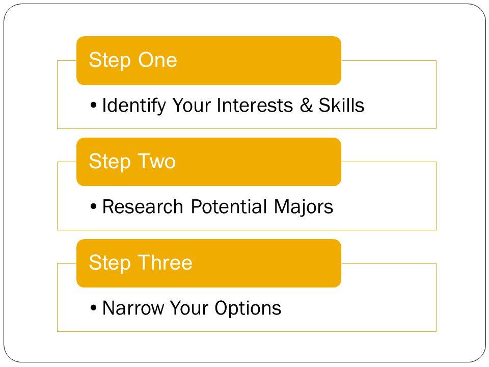 Identify Your Interests & Skills