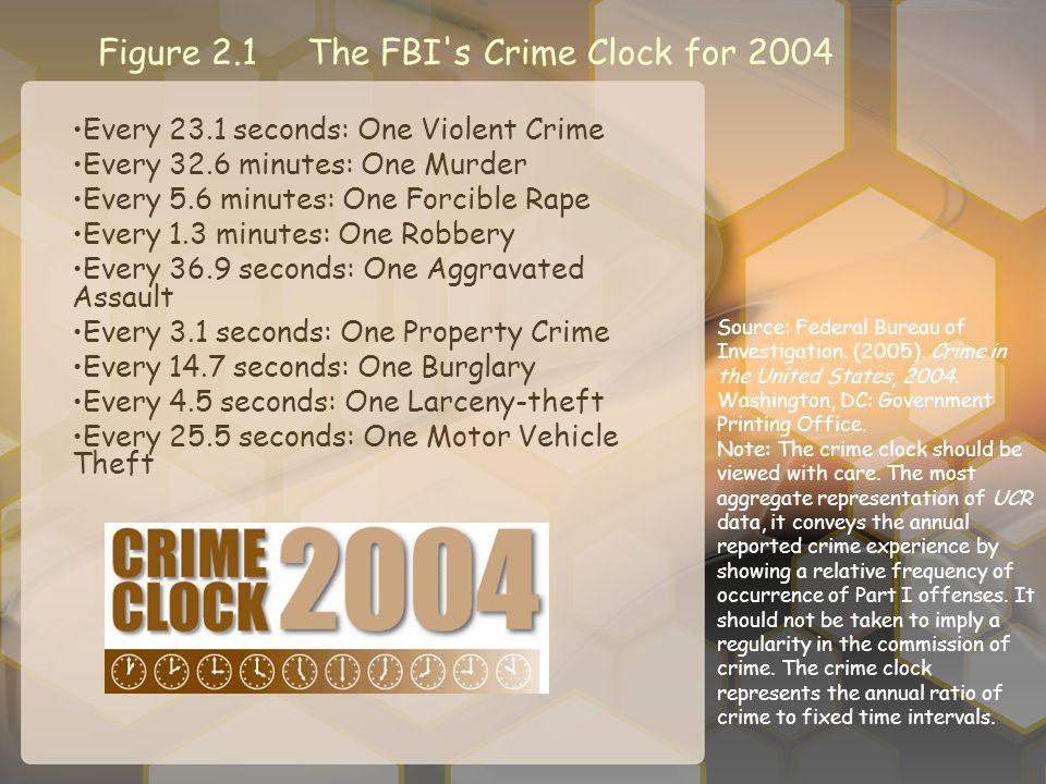 Figure 2.1 The FBI s Crime Clock for 2004