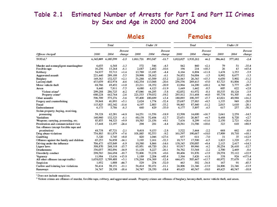 Table 2.1 Estimated Number of Arrests for Part I and Part II Crimes
