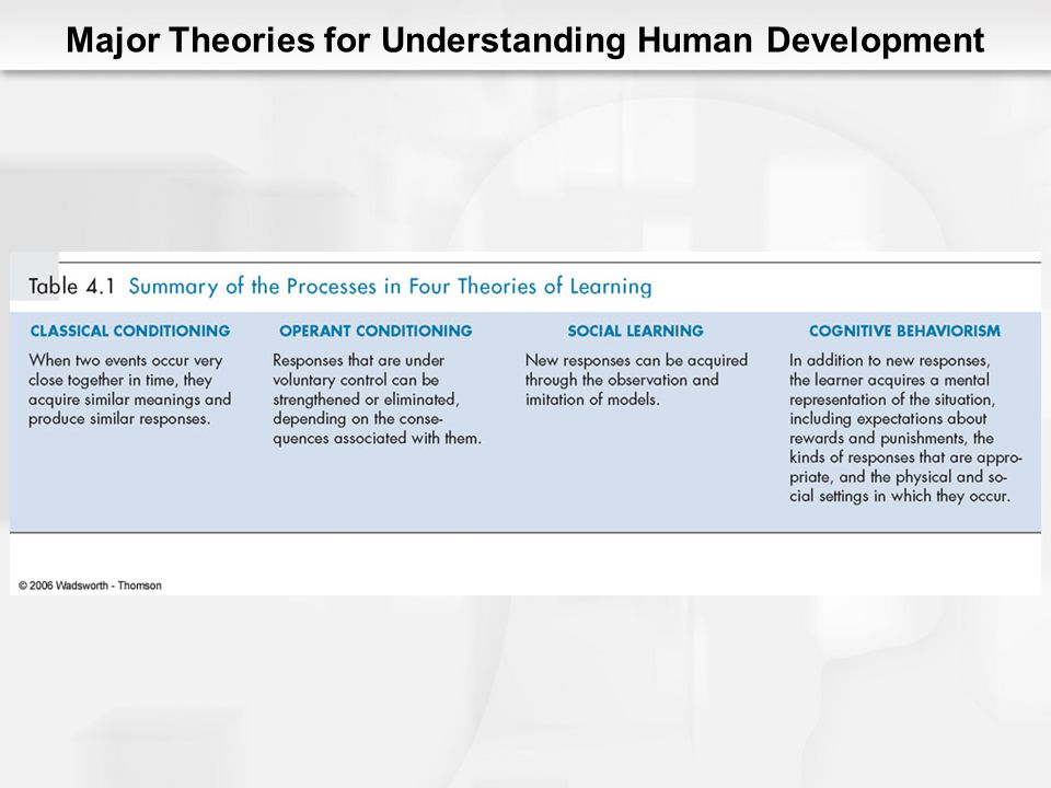 Major Theories for Understanding Human Development