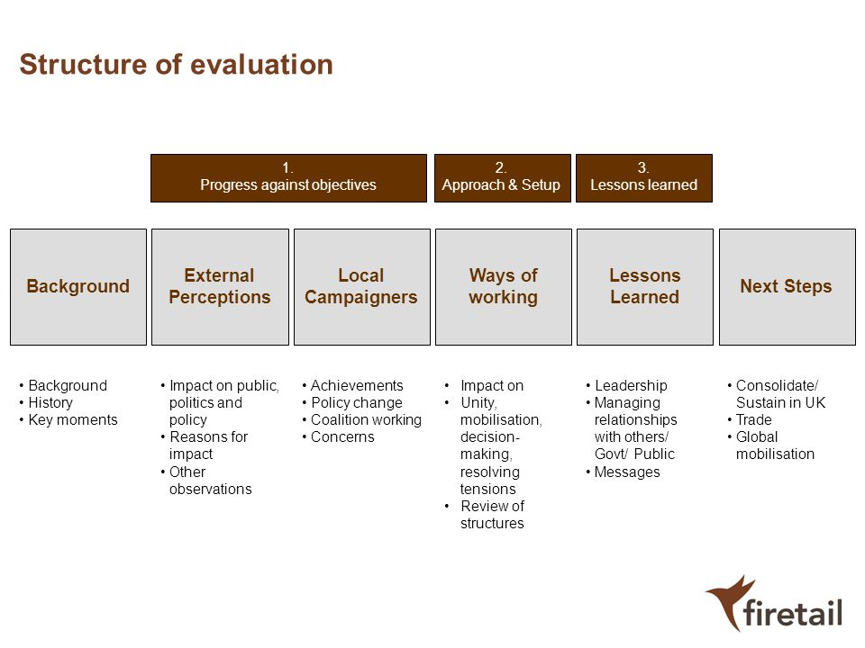 Structure of evaluation
