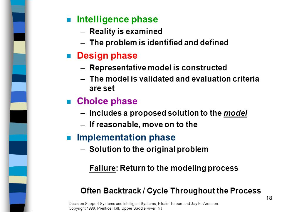 Intelligence phase Design phase Choice phase Implementation phase