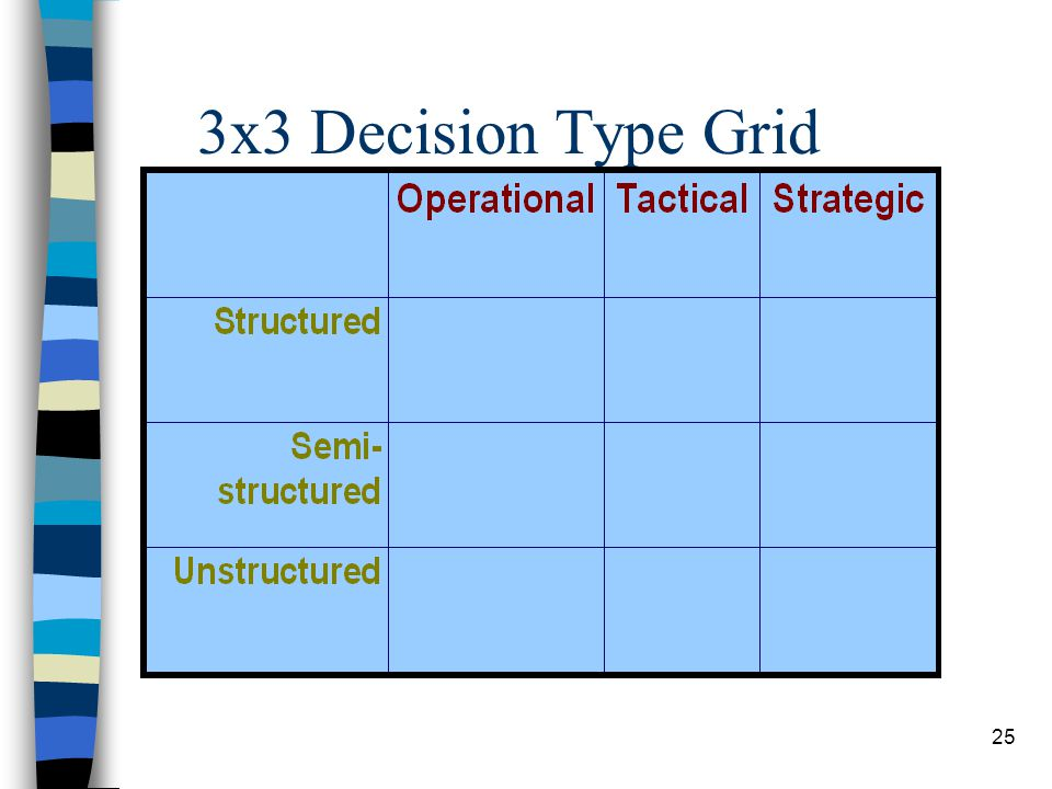 3x3 Decision Type Grid
