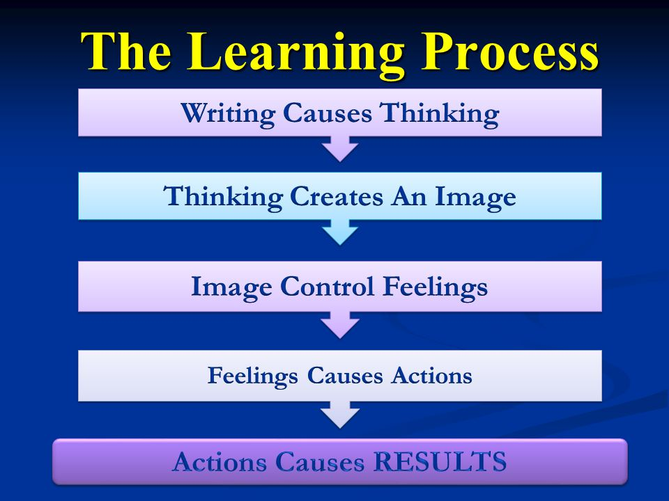 The Learning Process Writing Causes Thinking Thinking Creates An Image